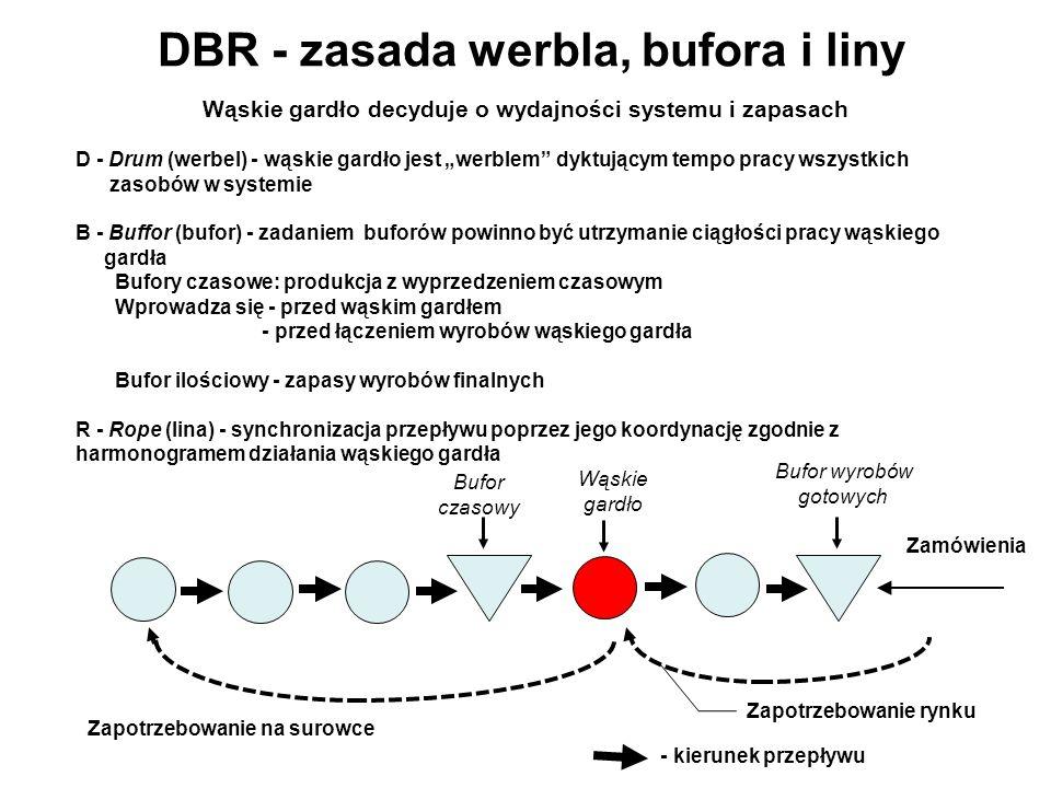DBR - zasada werbla, bufora i liny Wąskie gardło decyduje o wydajności systemu i zapasach D - Drum (werbel) - wąskie gardło jest werblem dyktującym tempo pracy wszystkich zasobów w systemie B - Buffor (bufor) - zadaniem buforów powinno być utrzymanie ciągłości pracy wąskiego gardła Bufory czasowe: produkcja z wyprzedzeniem czasowym Wprowadza się - przed wąskim gardłem - przed łączeniem wyrobów wąskiego gardła Bufor ilościowy - zapasy wyrobów finalnych R - Rope (lina) - synchronizacja przepływu poprzez jego koordynację zgodnie z harmonogramem działania wąskiego gardła Zamówienia Zapotrzebowanie na surowce Zapotrzebowanie rynku - kierunek przepływu Bufor wyrobów gotowych Bufor czasowy Wąskie gardło