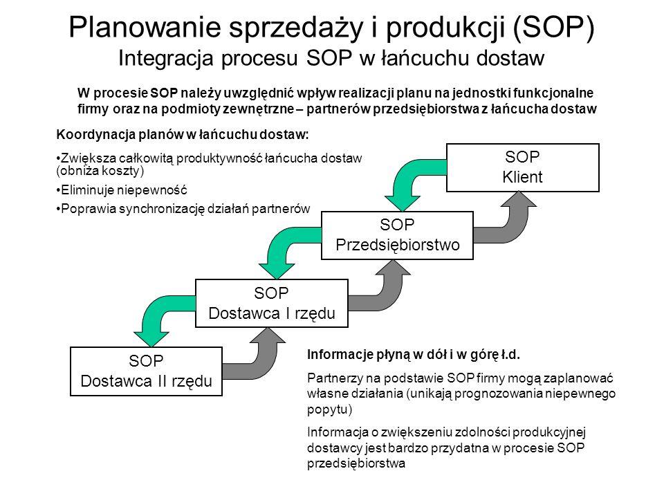 Planowanie sprzedaży i produkcji (SOP) Integracja procesu SOP w łańcuchu dostaw SOP Dostawca I rzędu SOP Przedsiębiorstwo SOP Klient SOP Dostawca II rzędu W procesie SOP należy uwzględnić wpływ realizacji planu na jednostki funkcjonalne firmy oraz na podmioty zewnętrzne – partnerów przedsiębiorstwa z łańcucha dostaw Koordynacja planów w łańcuchu dostaw: Zwiększa całkowitą produktywność łańcucha dostaw (obniża koszty) Eliminuje niepewność Poprawia synchronizację działań partnerów Informacje płyną w dół i w górę ł.d.