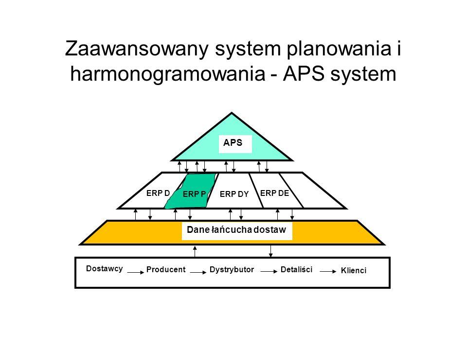 APS Dane łańcucha dostaw Dostawcy ProducentDystrybutorDetaliści Klienci ERP DE ERP DY ERP D ERP P