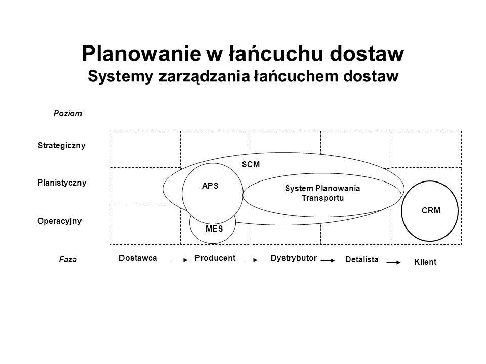 Planowanie w łańcuchu dostaw Systemy zarządzania łańcuchem dostaw Strategiczny Planistyczny Operacyjny Poziom ProducentDostawca Dystrybutor Detalista Klient Faza CRM SCM MES APS System Planowania Transportu