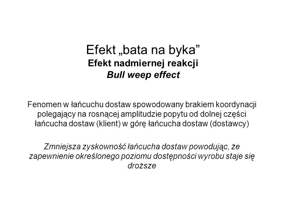 Efekt bata na byka Efekt nadmiernej reakcji Bull weep effect Fenomen w łańcuchu dostaw spowodowany brakiem koordynacji polegający na rosnącej amplitudzie popytu od dolnej części łańcucha dostaw (klient) w górę łańcucha dostaw (dostawcy) Zmniejsza zyskowność łańcucha dostaw powodując, że zapewnienie określonego poziomu dostępności wyrobu staje się droższe