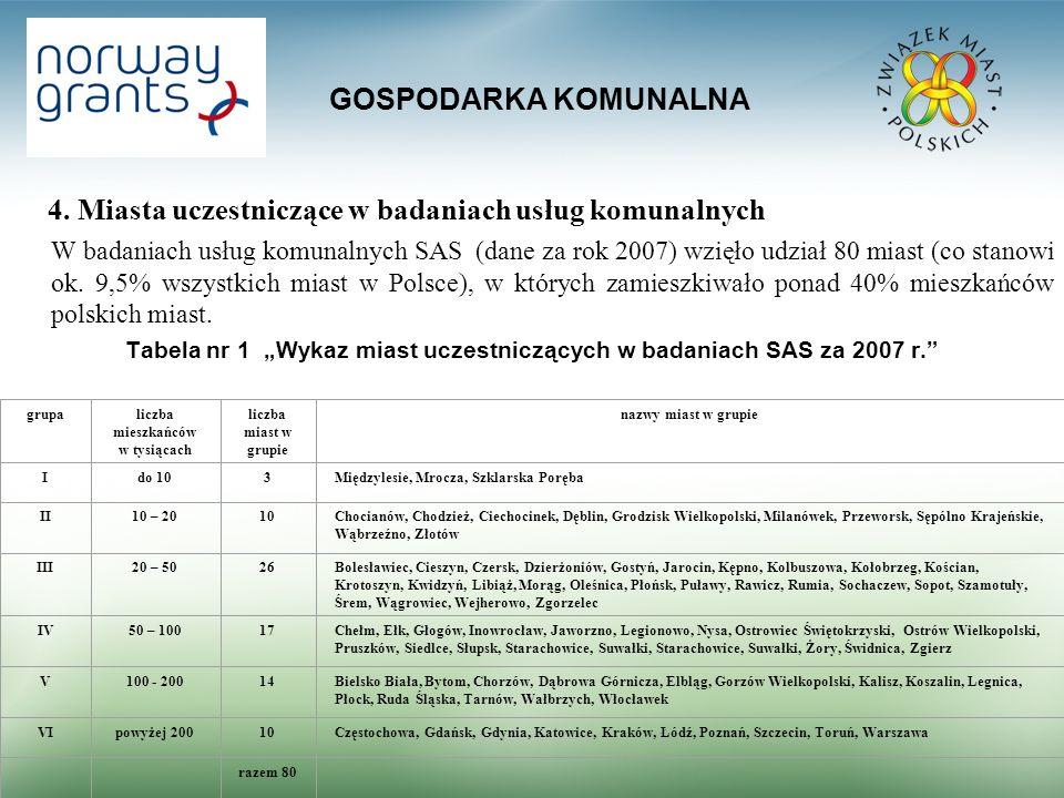 GOSPODARKA KOMUNALNA 4. Miasta uczestniczące w badaniach usług komunalnych W badaniach usług komunalnych SAS (dane za rok 2007) wzięło udział 80 miast