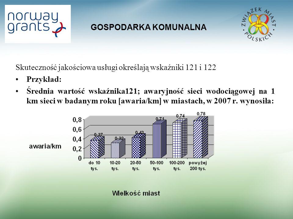 GOSPODARKA KOMUNALNA Skuteczność jakościowa usługi określają wskaźniki 121 i 122 Przykład: Średnia wartość wskaźnika121; awaryjność sieci wodociągowej na 1 km sieci w badanym roku [awaria/km] w miastach, w 2007 r.