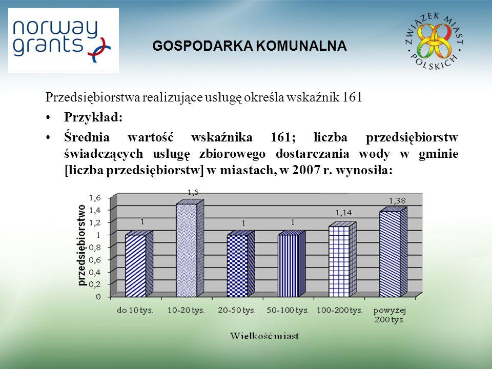 GOSPODARKA KOMUNALNA Przedsiębiorstwa realizujące usługę określa wskaźnik 161 Przykład: Średnia wartość wskaźnika 161; liczba przedsiębiorstw świadczących usługę zbiorowego dostarczania wody w gminie [liczba przedsiębiorstw] w miastach, w 2007 r.