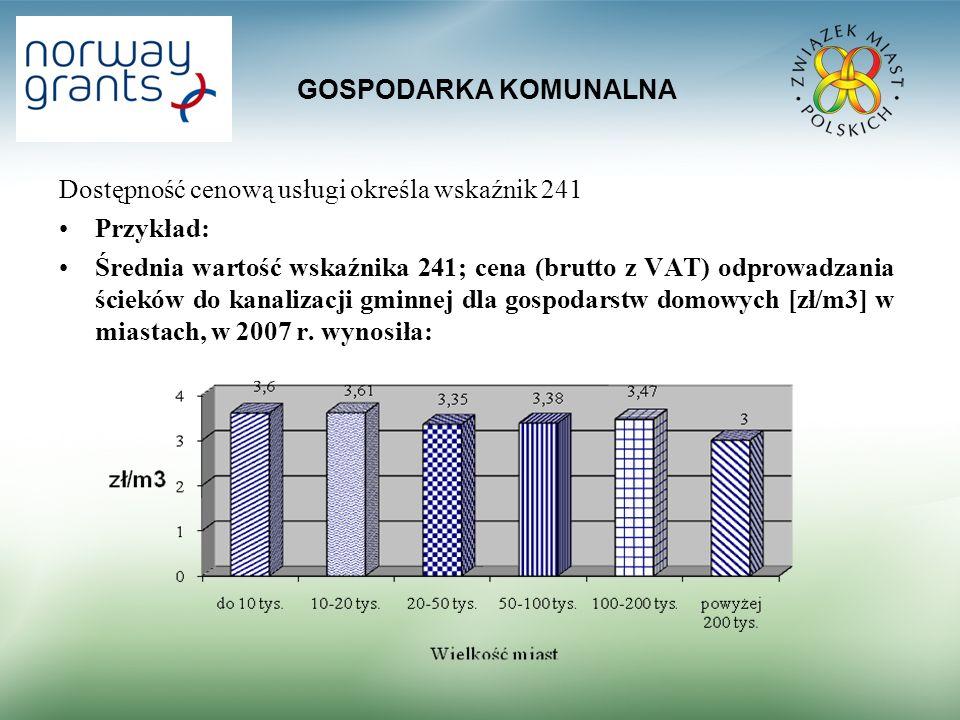 GOSPODARKA KOMUNALNA Dostępność cenową usługi określa wskaźnik 241 Przykład: Średnia wartość wskaźnika 241; cena (brutto z VAT) odprowadzania ścieków do kanalizacji gminnej dla gospodarstw domowych [zł/m3] w miastach, w 2007 r.
