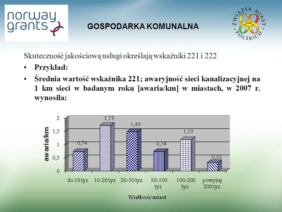GOSPODARKA KOMUNALNA Skuteczność jakościową usługi określają wskaźniki 221 i 222 Przykład: Średnia wartość wskaźnika 221; awaryjność sieci kanalizacyjnej na 1 km sieci w badanym roku [awaria/km] w miastach, w 2007 r.