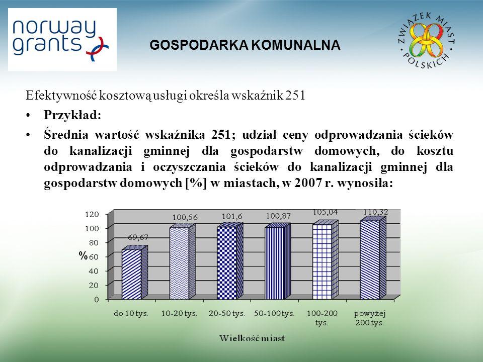 GOSPODARKA KOMUNALNA Efektywność kosztową usługi określa wskaźnik 251 Przykład: Średnia wartość wskaźnika 251; udział ceny odprowadzania ścieków do ka
