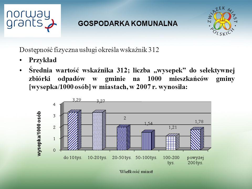 GOSPODARKA KOMUNALNA Dostępność fizyczna usługi określa wskaźnik 312 Przykład Średnia wartość wskaźnika 312; liczba wysepek do selektywnej zbiórki odpadów w gminie na 1000 mieszkańców gminy [wysepka/1000 osób] w miastach, w 2007 r.