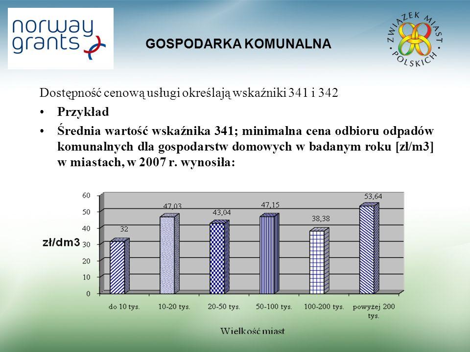 GOSPODARKA KOMUNALNA Dostępność cenową usługi określają wskaźniki 341 i 342 Przykład Średnia wartość wskaźnika 341; minimalna cena odbioru odpadów kom