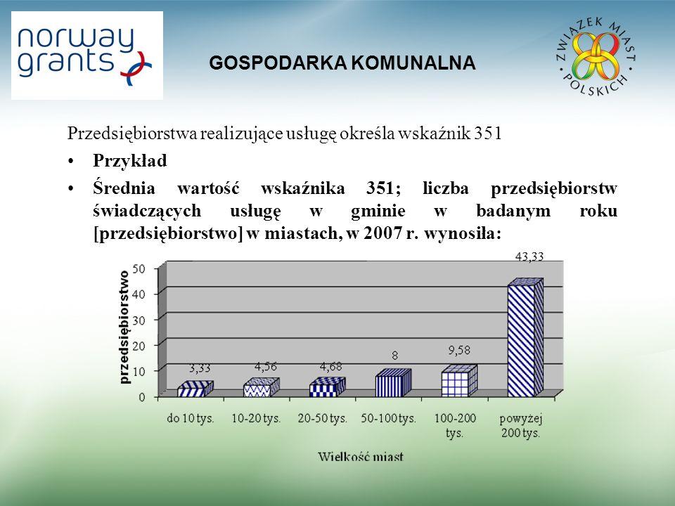 GOSPODARKA KOMUNALNA Przedsiębiorstwa realizujące usługę określa wskaźnik 351 Przykład Średnia wartość wskaźnika 351; liczba przedsiębiorstw świadczących usługę w gminie w badanym roku [przedsiębiorstwo] w miastach, w 2007 r.