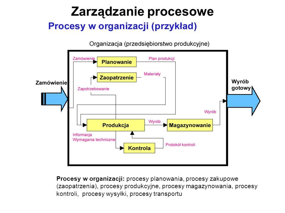 Zarządzanie procesowe Procesy w organizacji: procesy planowania, procesy zakupowe (zaopatrzenia), procesy produkcyjne, procesy magazynowania, procesy