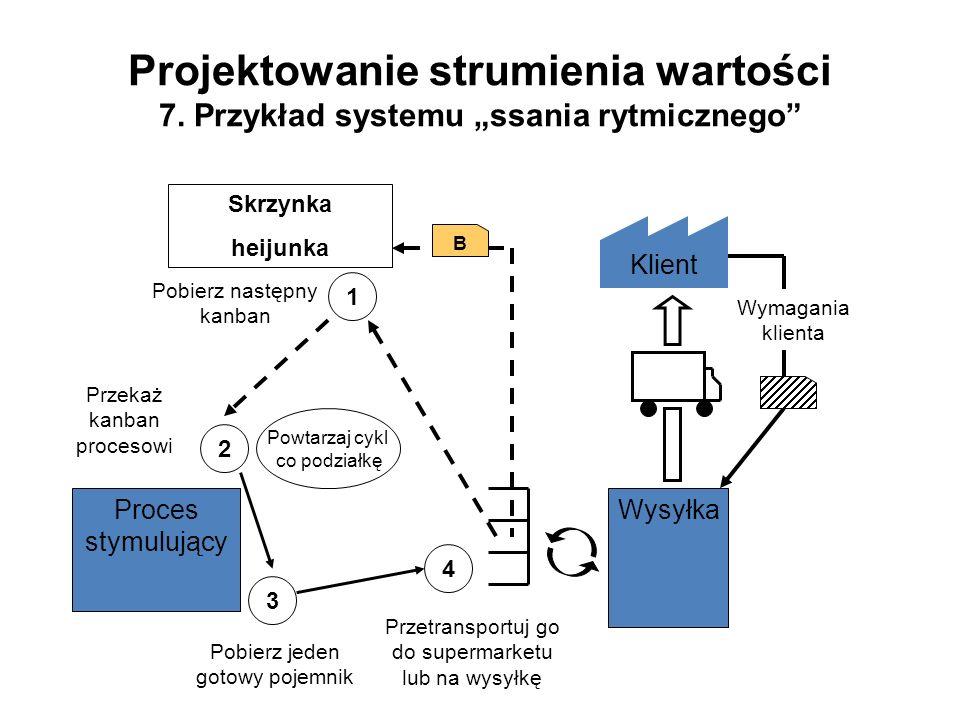 Projektowanie strumienia wartości 7. Przykład systemu ssania rytmicznego Klient WysyłkaProces stymulujący B Skrzynka heijunka 1 Pobierz następny kanba