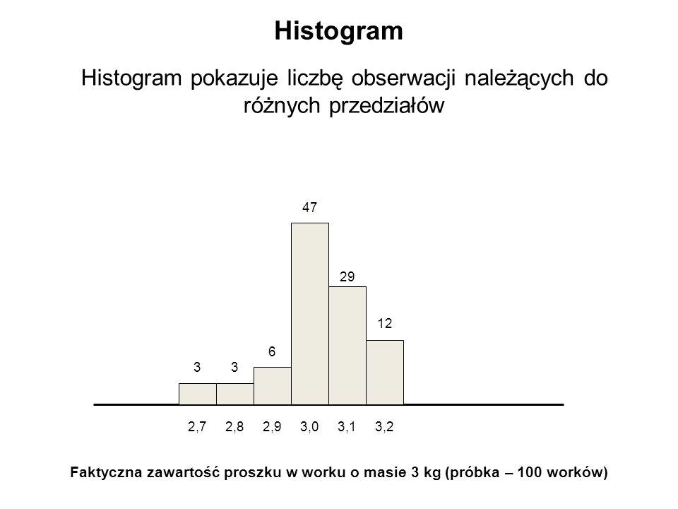 Histogram Histogram pokazuje liczbę obserwacji należących do różnych przedziałów Faktyczna zawartość proszku w worku o masie 3 kg (próbka – 100 worków