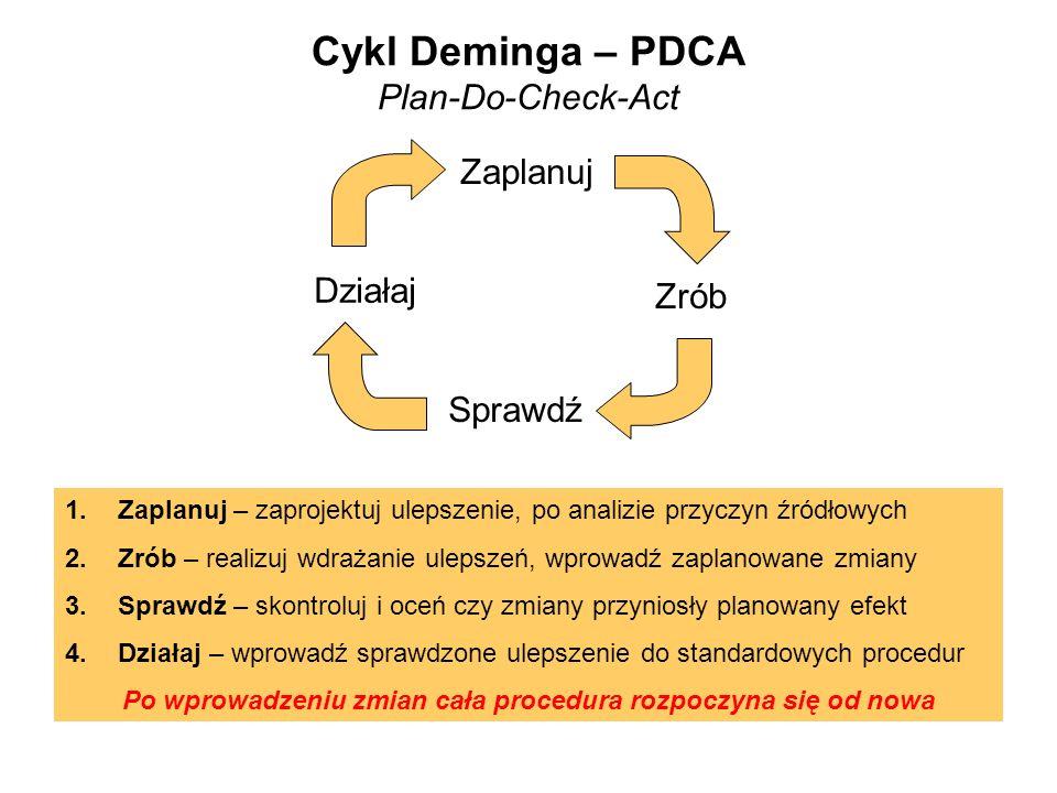 Cykl Deminga – PDCA Plan-Do-Check-Act Zaplanuj Zrób Sprawdź Działaj 1.Zaplanuj – zaprojektuj ulepszenie, po analizie przyczyn źródłowych 2.Zrób – real