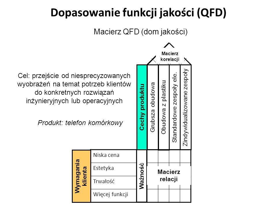 Dopasowanie funkcji jakości (QFD) Cel: przejście od niesprecyzowanych wyobrażeń na temat potrzeb klientów do konkretnych rozwiązań inżynieryjnych lub