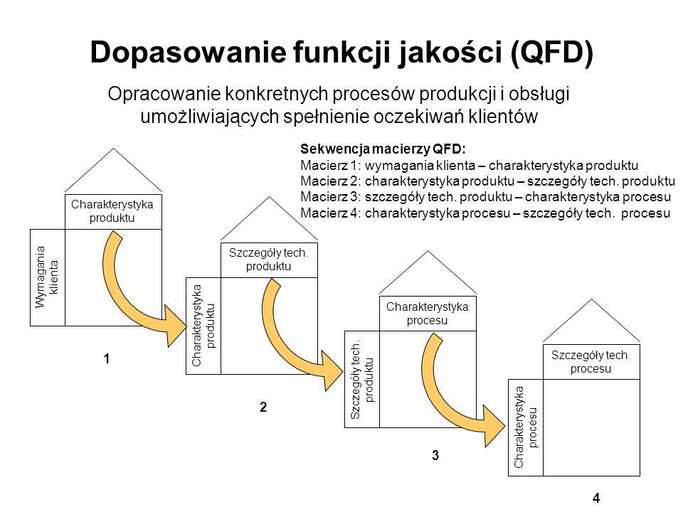Dopasowanie funkcji jakości (QFD) Opracowanie konkretnych procesów produkcji i obsługi umożliwiających spełnienie oczekiwań klientów Wymagania klienta