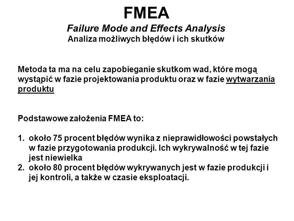 FMEA Failure Mode and Effects Analysis Analiza możliwych błędów i ich skutków Metoda ta ma na celu zapobieganie skutkom wad, które mogą wystąpić w faz