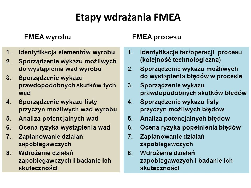 Etapy wdrażania FMEA 1.Identyfikacja elementów wyrobu 2.Sporządzenie wykazu możliwych do wystąpienia wad wyrobu 3.Sporządzenie wykazu prawdopodobnych