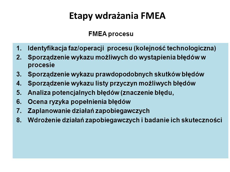 Etapy wdrażania FMEA 1.Identyfikacja faz/operacji procesu (kolejność technologiczna) 2.Sporządzenie wykazu możliwych do wystąpienia błędów w procesie
