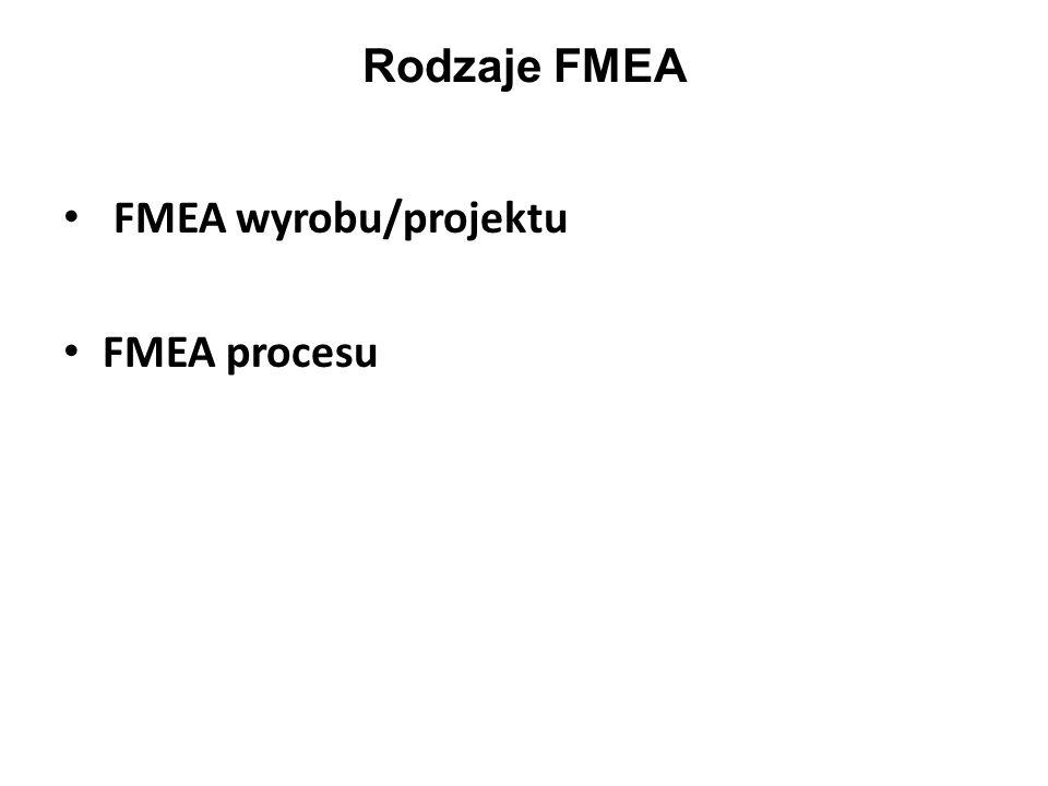 FMEA wyrobu/projektu FMEA procesu Rodzaje FMEA