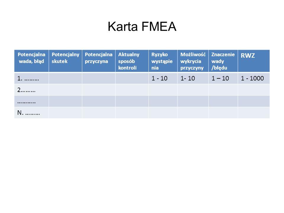 Karta FMEA Potencjalna wada, błąd Potencjalny skutek Potencjalna przyczyna Aktualny sposób kontroli Ryzyko wystąpie nia Możliwość wykrycia przyczyny Z