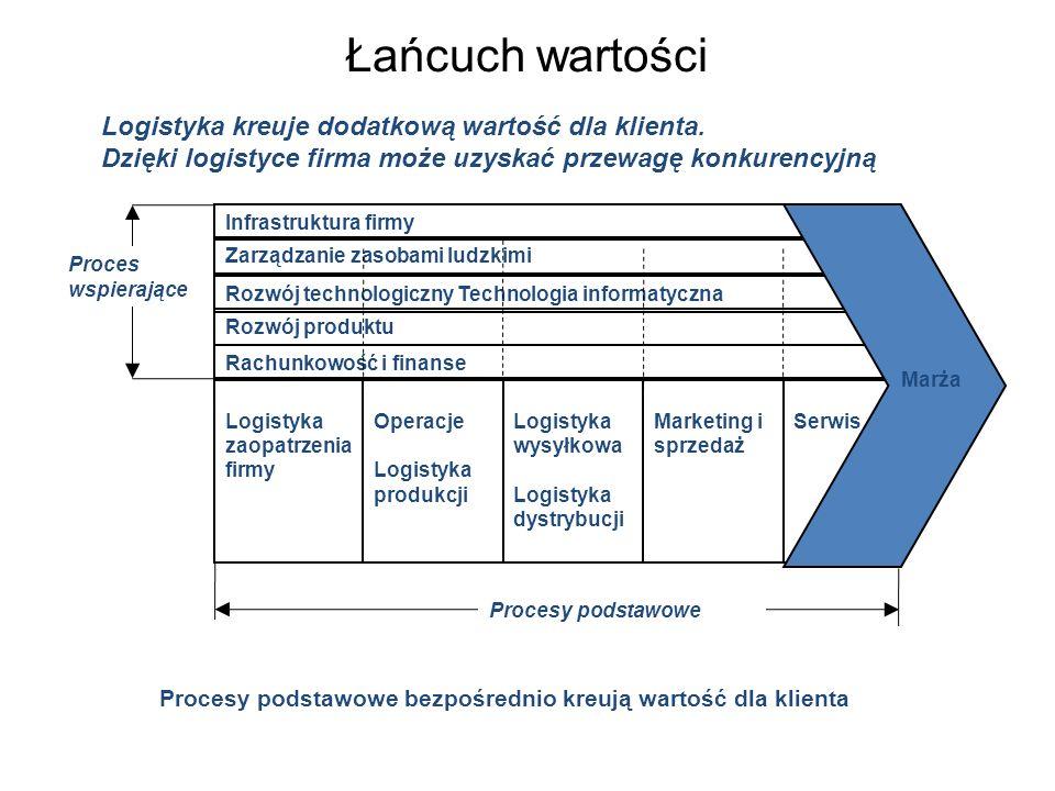 Łańcuch wartości Operacje Logistyka produkcji Logistyka wysyłkowa Logistyka dystrybucji Marketing i sprzedaż Logistyka zaopatrzenia firmy Serwis Zarzą