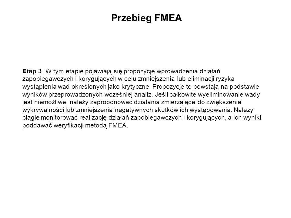 Etap 3. W tym etapie pojawiają się propozycje wprowadzenia działań zapobiegawczych i korygujących w celu zmniejszenia lub eliminacji ryzyka wystąpieni