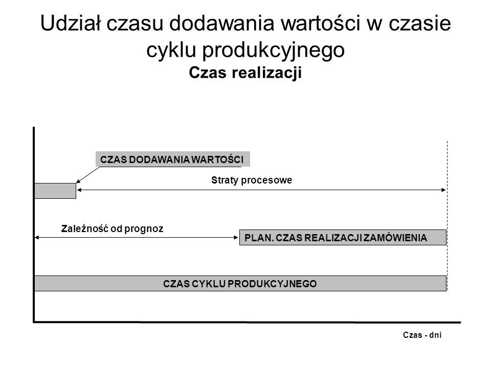 Udział czasu dodawania wartości w czasie cyklu produkcyjnego Czas realizacji CZAS CYKLU PRODUKCYJNEGO CZAS DODAWANIA WARTOŚCI Straty procesowe PLAN. C
