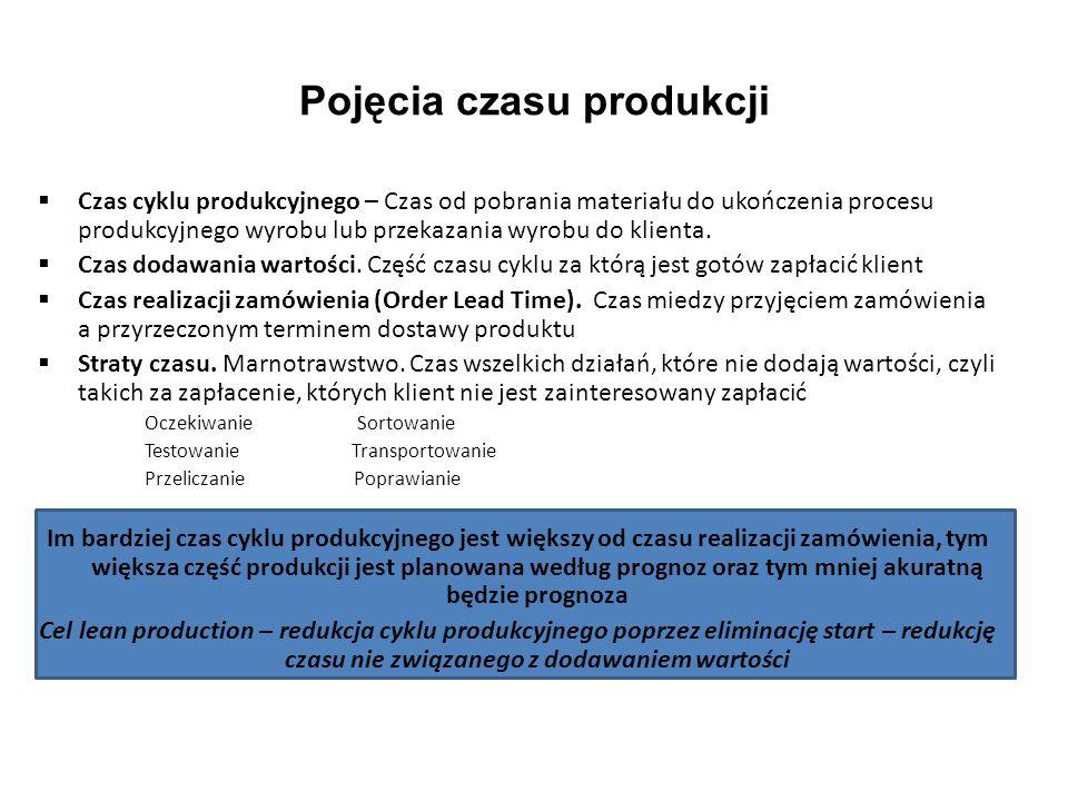 Pojęcia czasu produkcji Czas cyklu produkcyjnego – Czas od pobrania materiału do ukończenia procesu produkcyjnego wyrobu lub przekazania wyrobu do kli