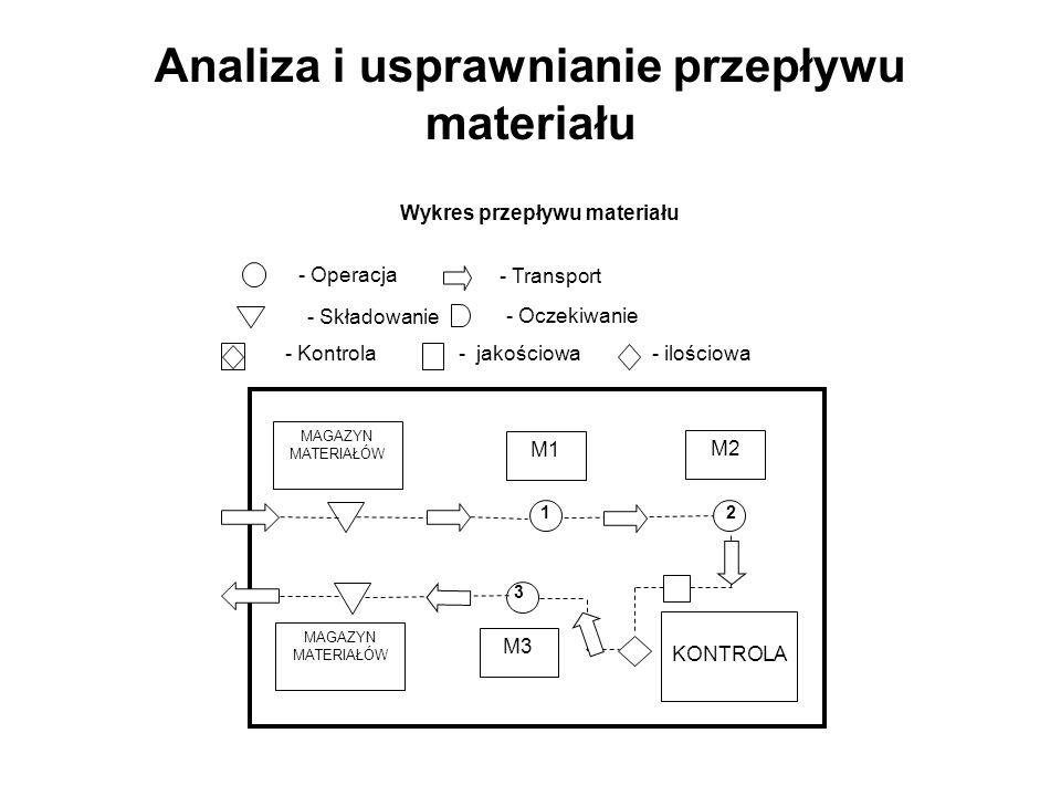 Analiza i usprawnianie przepływu materiału Wykres przepływu materiału - Operacja - Składowanie - Transport - Oczekiwanie - Kontrola- jakościowa- ilośc