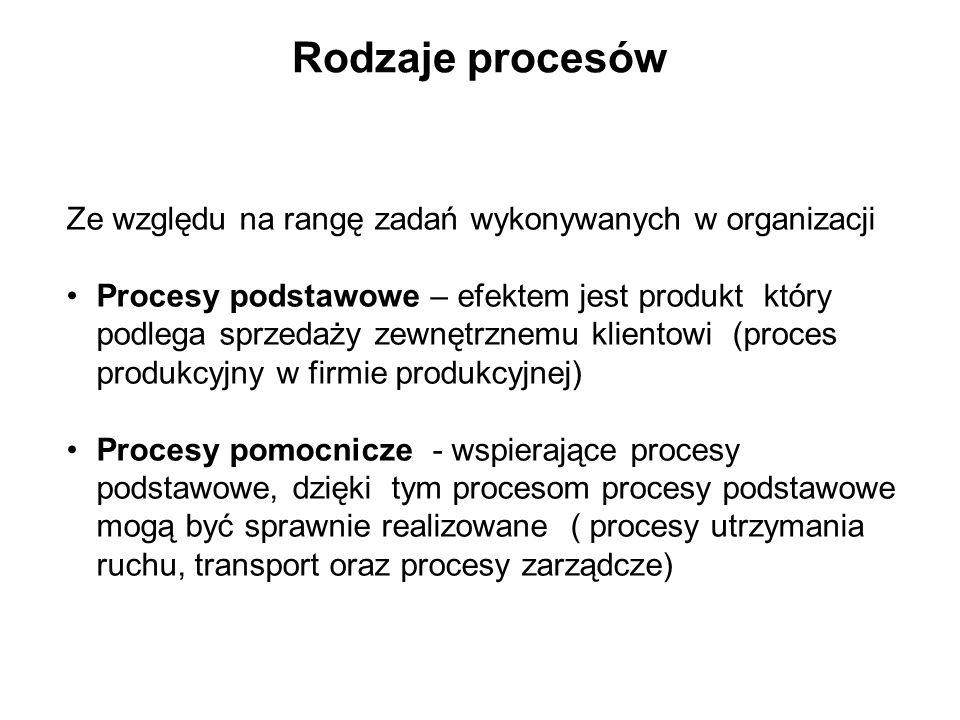 Rodzaje procesów Ze względu na rangę zadań wykonywanych w organizacji Procesy podstawowe – efektem jest produkt który podlega sprzedaży zewnętrznemu k