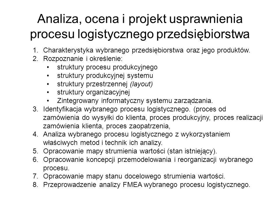 Analiza, ocena i projekt usprawnienia procesu logistycznego przedsiębiorstwa 1.Charakterystyka wybranego przedsiębiorstwa oraz jego produktów. 2.Rozpo