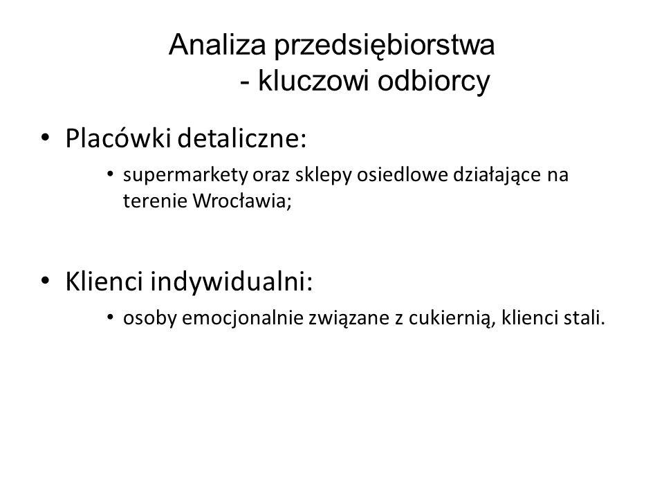 Analiza przedsiębiorstwa - kluczowi odbiorcy Placówki detaliczne: supermarkety oraz sklepy osiedlowe działające na terenie Wrocławia; Klienci indywidu