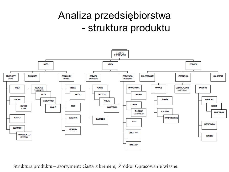 Analiza przedsiębiorstwa - struktura produktu Struktura produktu – asortyment: ciasta z kremem, Źródło: Opracowanie własne.