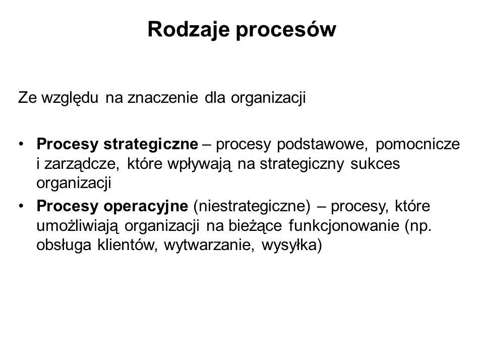 Rodzaje procesów Ze względu na znaczenie dla organizacji Procesy strategiczne – procesy podstawowe, pomocnicze i zarządcze, które wpływają na strategi
