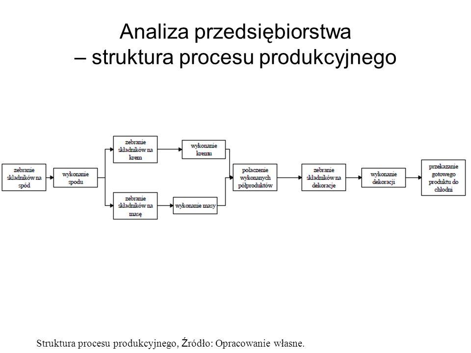 Analiza przedsiębiorstwa – struktura procesu produkcyjnego Struktura procesu produkcyjnego, Ź ródło: Opracowanie własne.