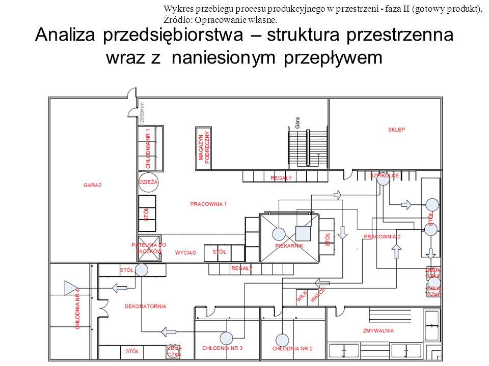 Analiza przedsiębiorstwa – struktura przestrzenna wraz z naniesionym przepływem Wykres przebiegu procesu produkcyjnego w przestrzeni - faza II (gotowy