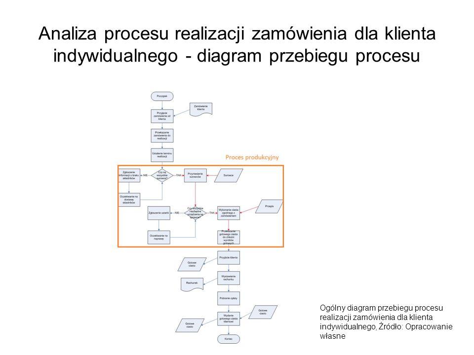 Analiza procesu realizacji zamówienia dla klienta indywidualnego - diagram przebiegu procesu Ogólny diagram przebiegu procesu realizacji zamówienia dl