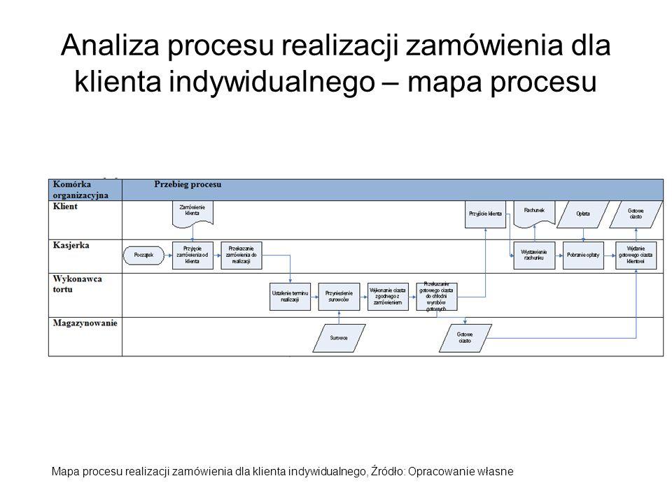 Analiza procesu realizacji zamówienia dla klienta indywidualnego – mapa procesu Mapa procesu realizacji zamówienia dla klienta indywidualnego, Źródło: