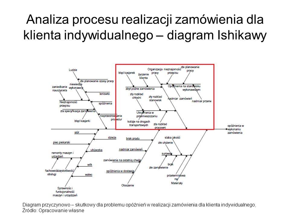 Analiza procesu realizacji zamówienia dla klienta indywidualnego – diagram Ishikawy Diagram przyczynowo – skutkowy dla problemu opóźnień w realizacji