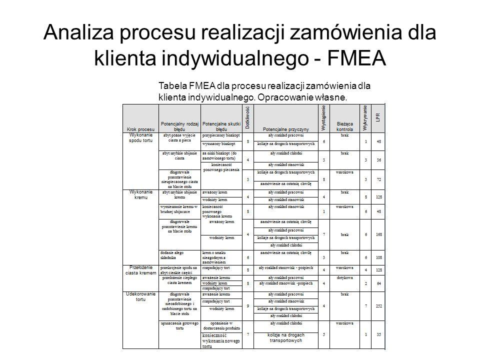 Analiza procesu realizacji zamówienia dla klienta indywidualnego - FMEA Tabela FMEA dla procesu realizacji zamówienia dla klienta indywidualnego. Opra