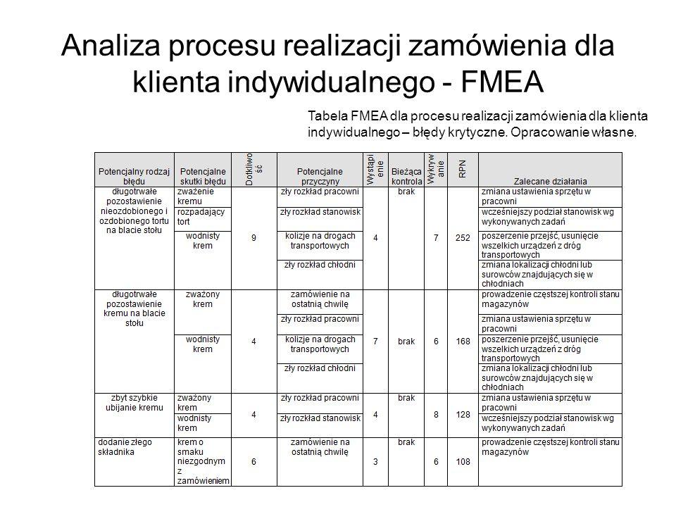 Analiza procesu realizacji zamówienia dla klienta indywidualnego - FMEA Tabela FMEA dla procesu realizacji zamówienia dla klienta indywidualnego – błę
