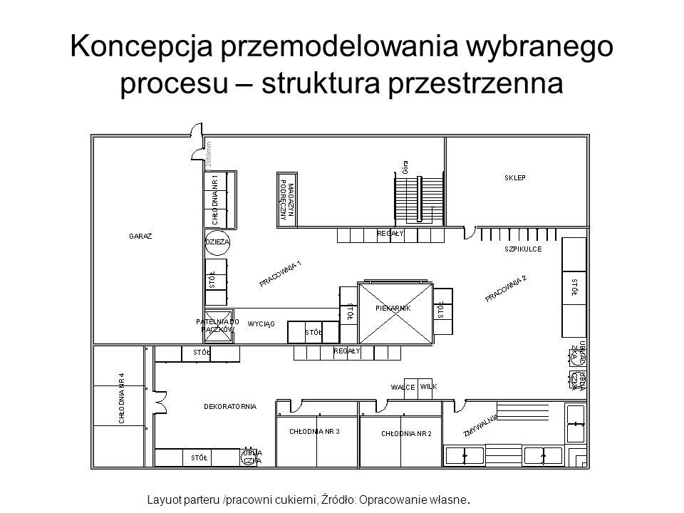 Koncepcja przemodelowania wybranego procesu – struktura przestrzenna Layuot parteru /pracowni cukierni, Źródło: Opracowanie własne.