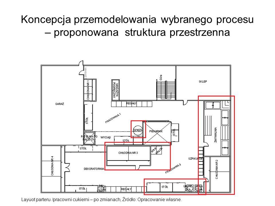 Koncepcja przemodelowania wybranego procesu – proponowana struktura przestrzenna Layuot parteru /pracowni cukierni – po zmianach, Źródło: Opracowanie