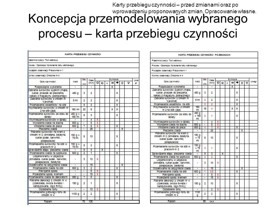 Koncepcja przemodelowania wybranego procesu – karta przebiegu czynności Karty przebiegu czynności – przed zmianami oraz po wprowadzeniu proponowanych