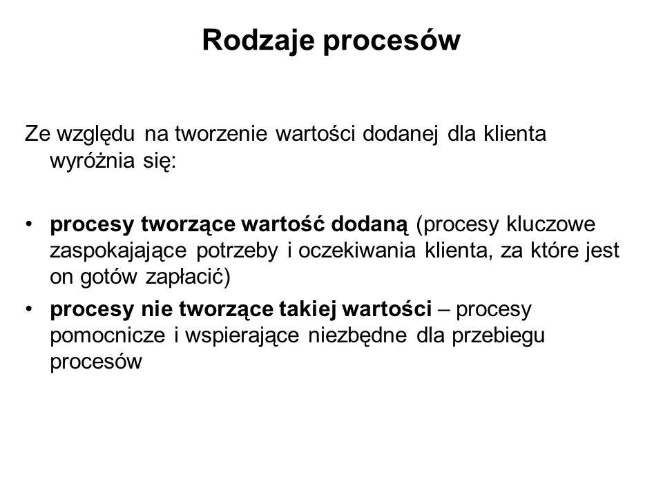 Rodzaje procesów Ze względu na tworzenie wartości dodanej dla klienta wyróżnia się: procesy tworzące wartość dodaną (procesy kluczowe zaspokajające po