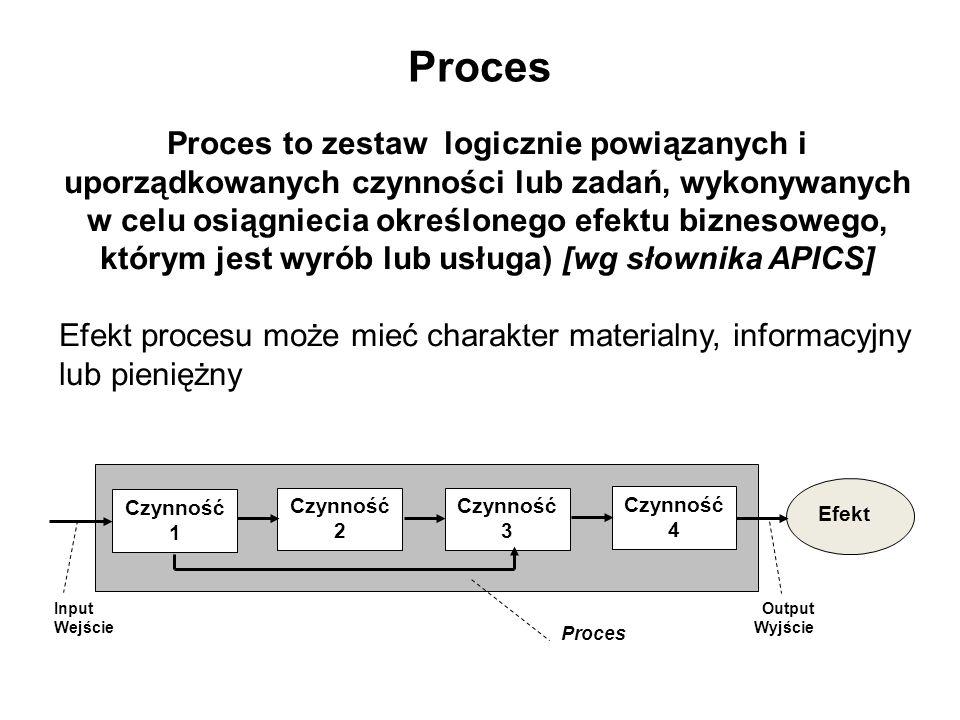 Proces Proces to zestaw logicznie powiązanych i uporządkowanych czynności lub zadań, wykonywanych w celu osiągniecia określonego efektu biznesowego, k