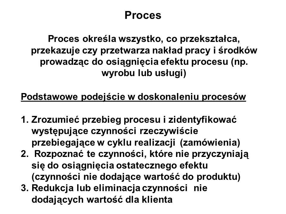 Proces określa wszystko, co przekształca, przekazuje czy przetwarza nakład pracy i środków prowadząc do osiągnięcia efektu procesu (np. wyrobu lub usł