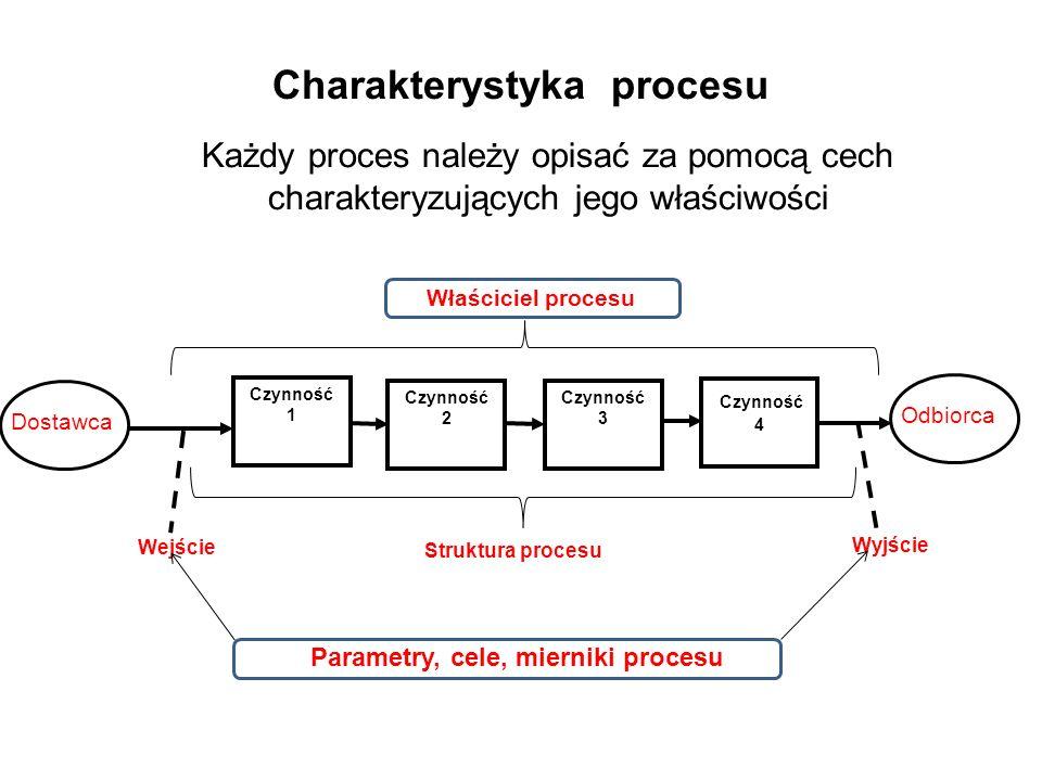Charakterystyka procesu Każdy proces należy opisać za pomocą cech charakteryzujących jego właściwości Dostawca Odbiorca Czynność 1 Czynność 2 Czynność
