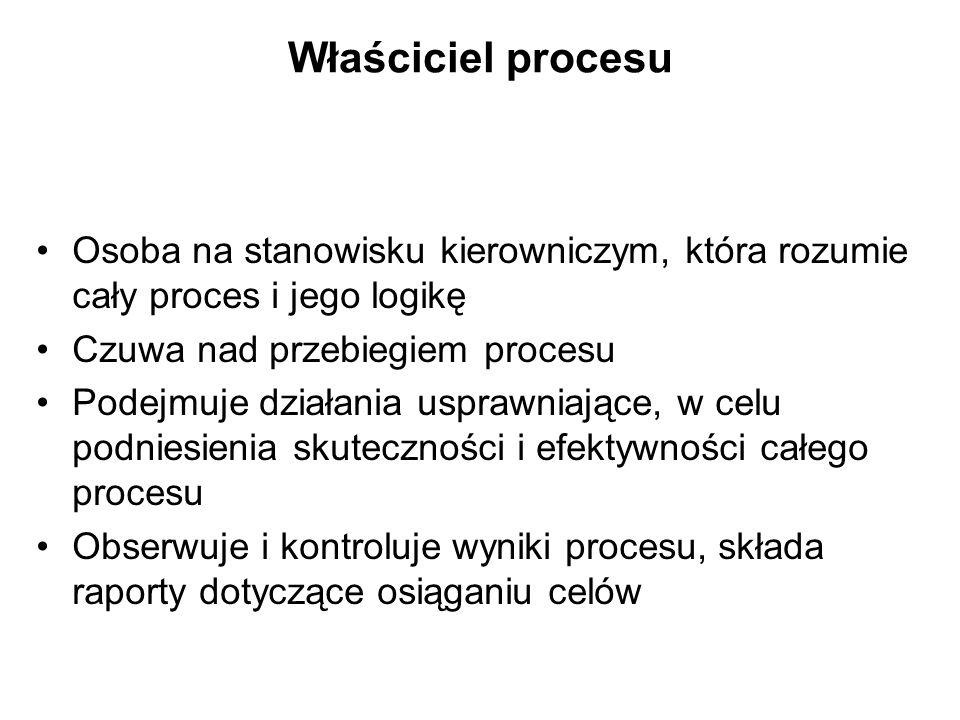 Właściciel procesu Osoba na stanowisku kierowniczym, która rozumie cały proces i jego logikę Czuwa nad przebiegiem procesu Podejmuje działania usprawn
